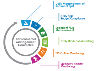 Environmental Monitoring And Management Programme Emmp