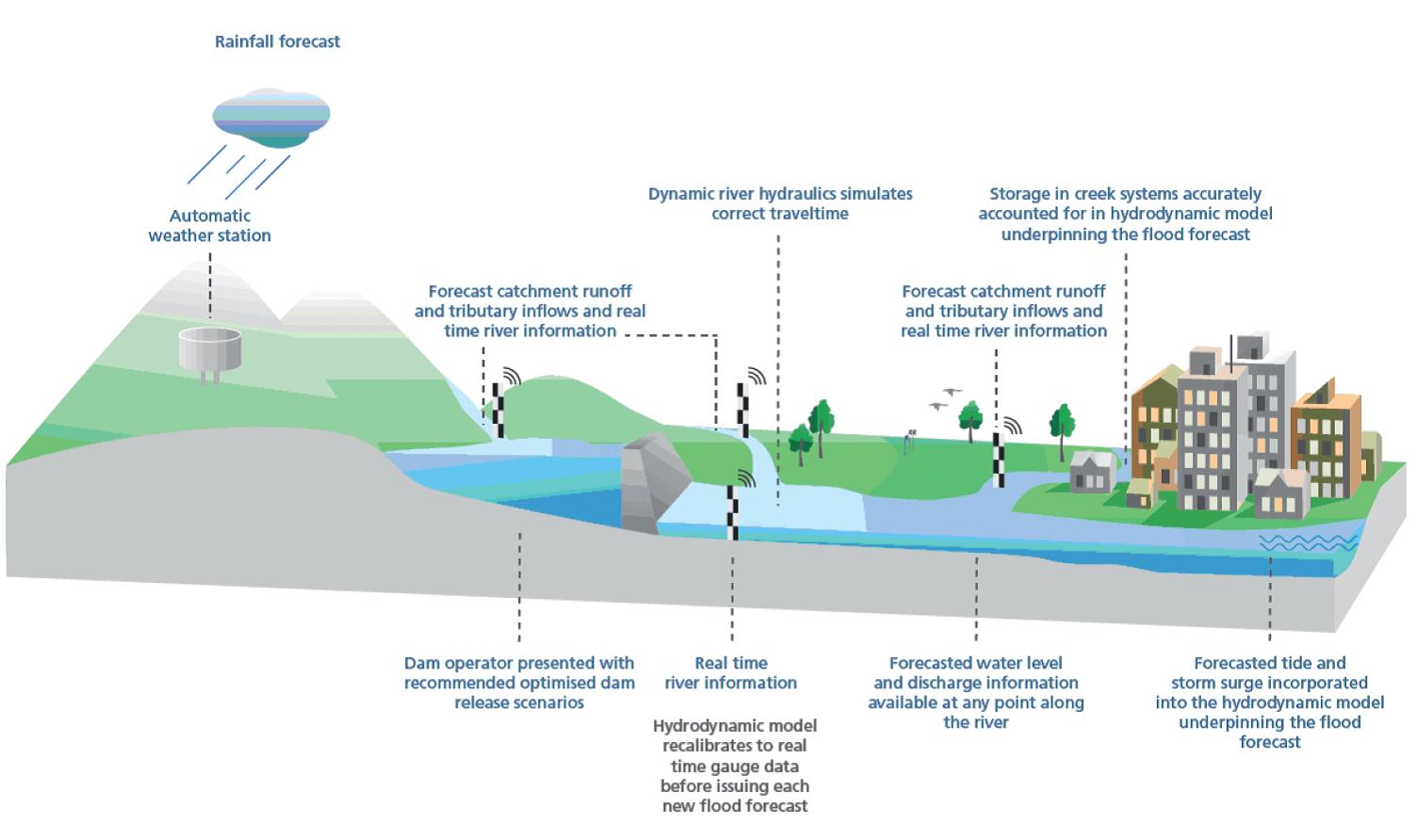 diagram of a flood